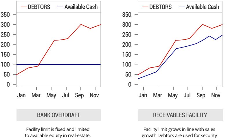 Bank Overdraft vs. Receivable Facility