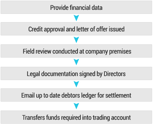 Recievables finance facility process