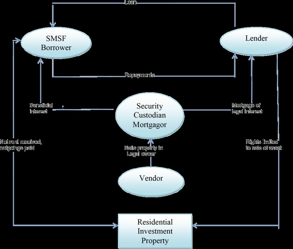 SMSF Residential Loan